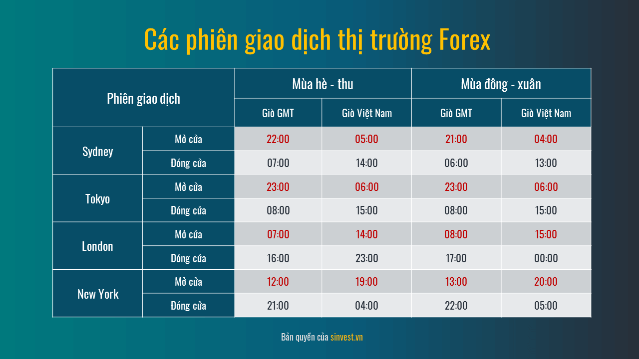 cac-phien-giao-dich-thi-truong-forex.png
